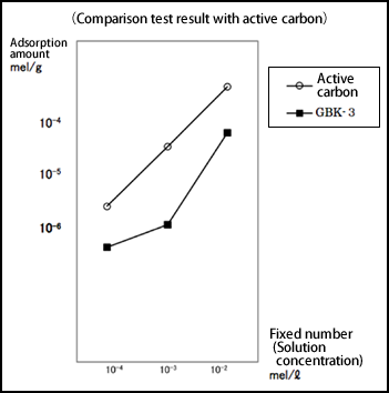 Comparison test result with active carbon