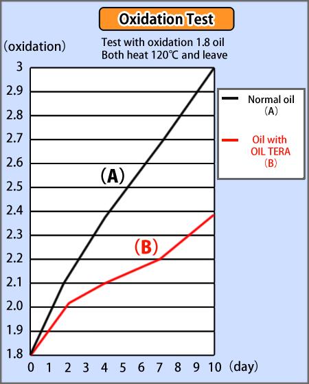 オイルテラ 酸化テスト