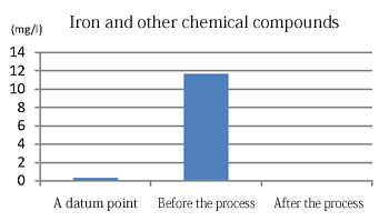 Iron and other chemical compounds