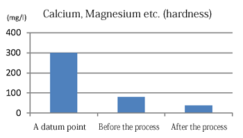 Calcium, Magnesium etc. (hardness)