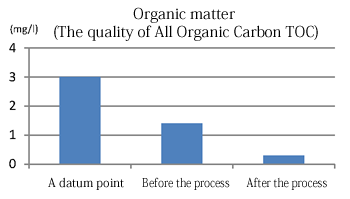Organic matter (The quality of All Organic Carbon TOC)