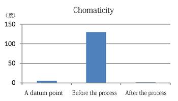 Chomaticity